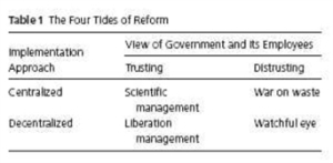 The Four Tides of Reform