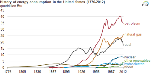 History of Energy Consumption in the United States